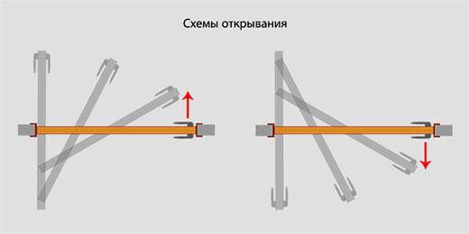 Схема открывания роторной двери