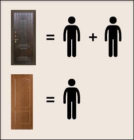 сколько нужно человек для установки двери