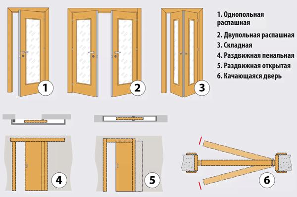 классификация по способу открывания дверей